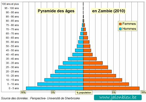 Pyramide Zambie.png